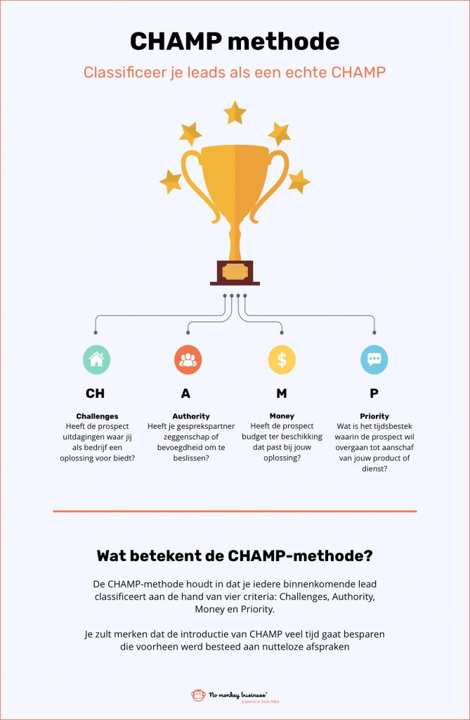 Champ Methode voor betere leads