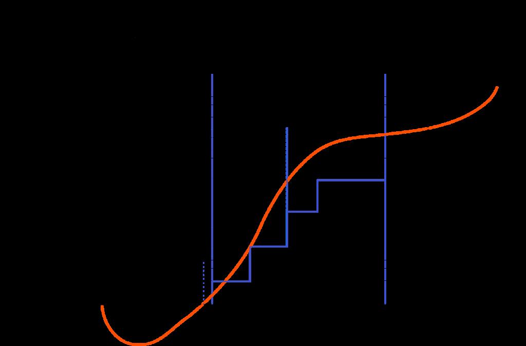 Funding cycle voor financiering