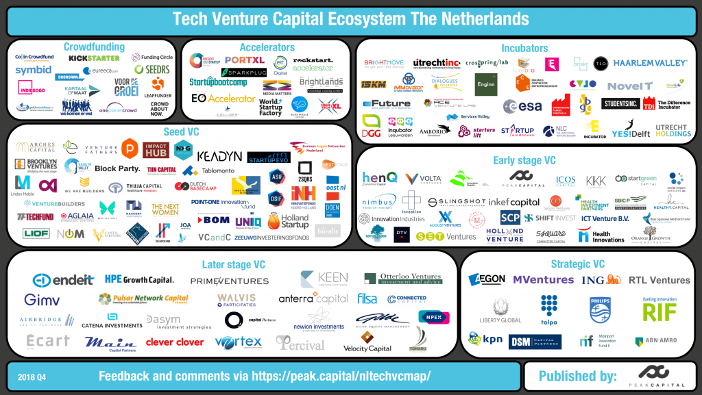 Tech venture capital infographic